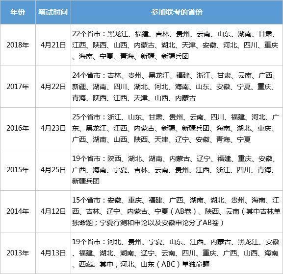 九省发布省考公告!还有2019年全国各省公务员考试安排!