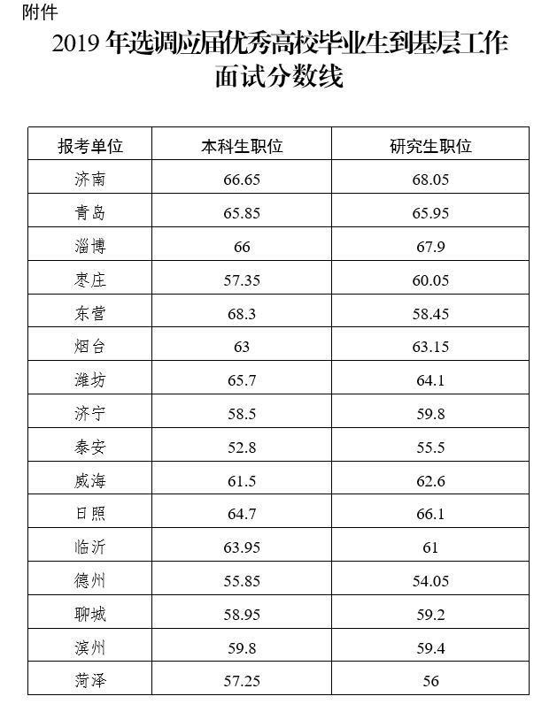 2019山东选调考试成绩出了!16市面试分数线在此-小军师面试推送