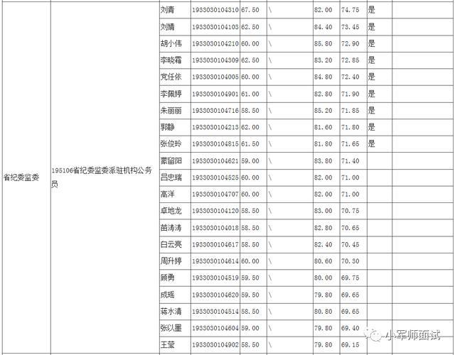 考察名单来了!陕西省2019年省级机关公开遴选考察人员情况公告