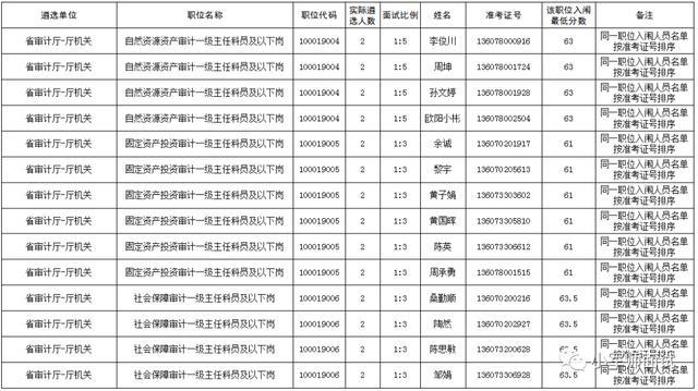 【名单来了!2019年江西省直单位公开遴选公务员面试公告】