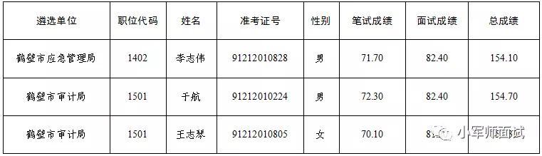 【69人!鹤壁市市直机关2019年公开遴选公务员进入考察人员名单】